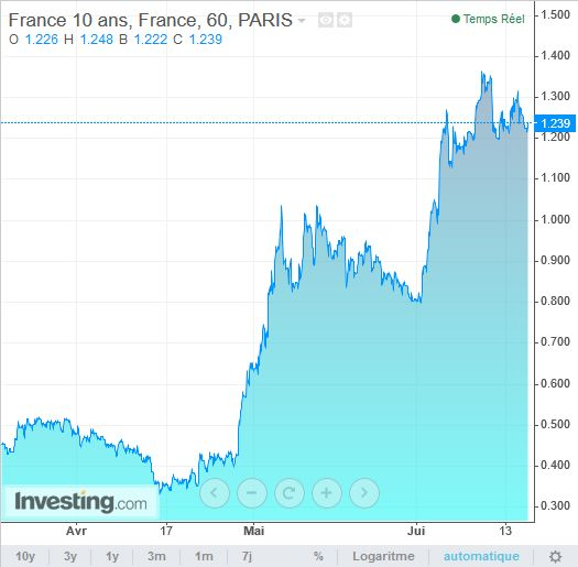 taux emprunt etat france 10 ans historique
